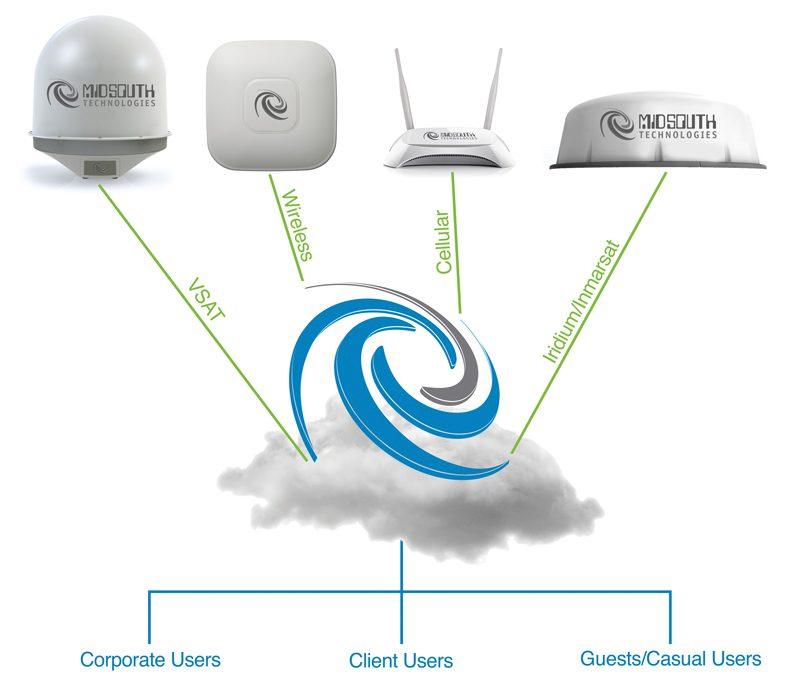 missouth_technologies_diagram