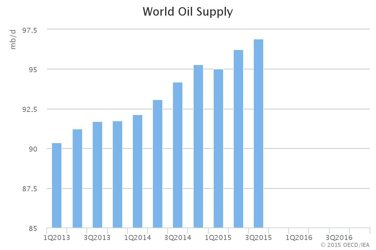 oilman.worldoilsupplychart
