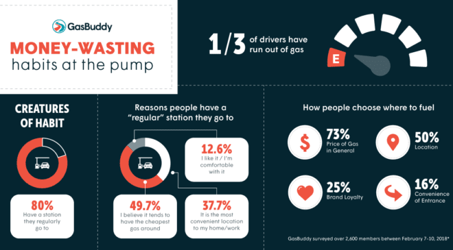 GasBuddy Reveals Top Money-Wasting Habits When Buying Gas