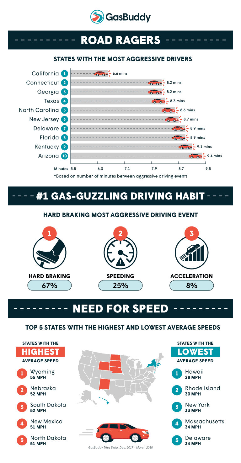 California, Connecticut and Georgia top list of states with the most gas-guzzling drivers on the road