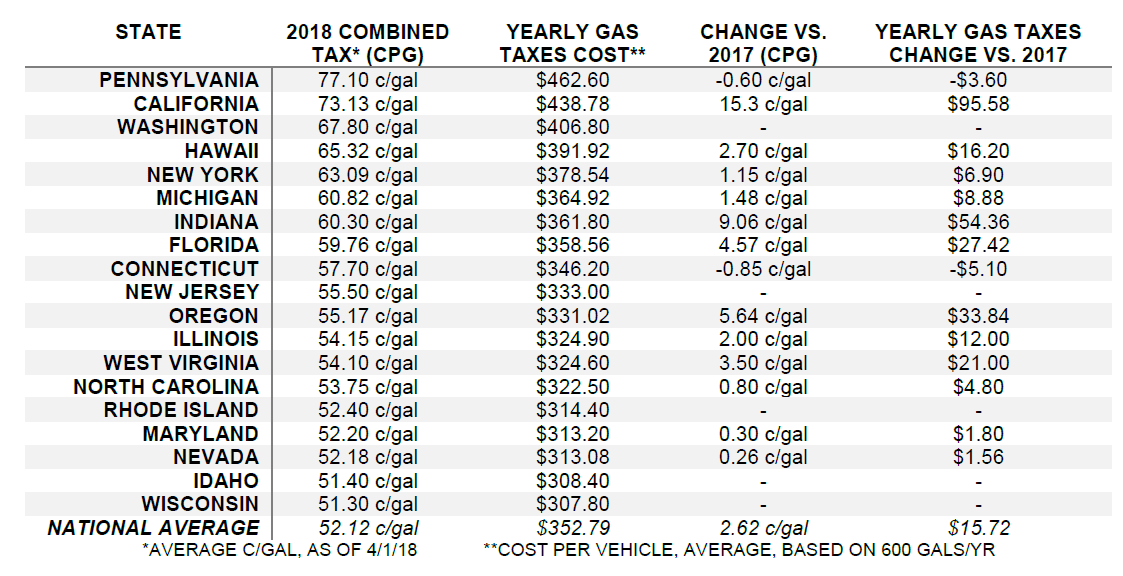 Month of April has most expensive national gas price average since 2014