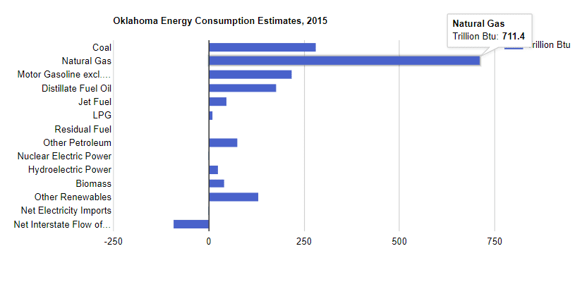 Oklahoma Energy Consumption Estimates