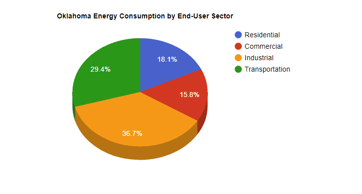 Oklahoma Energy Consumption by End-User Sector