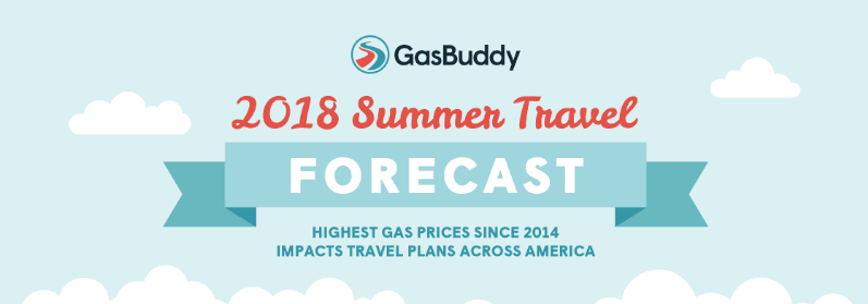 Summer Travel Plunges Due to Higher Gas Prices, GasBuddy Reveals