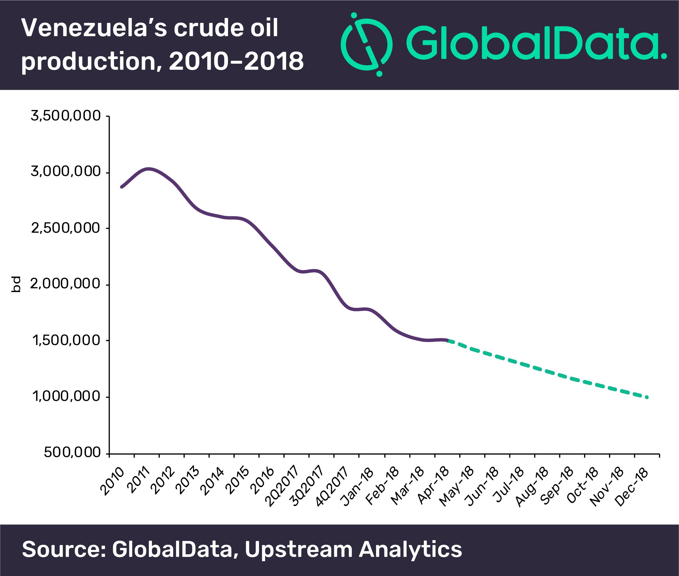Venezuela Oil Sanctions