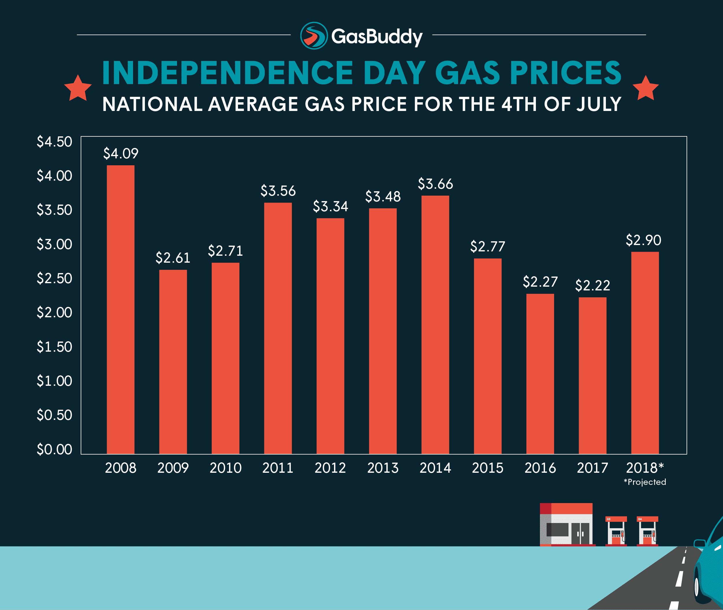 July 4 Gas Prices Highest in Four Years, Costing Drivers $1B More Than 2017
