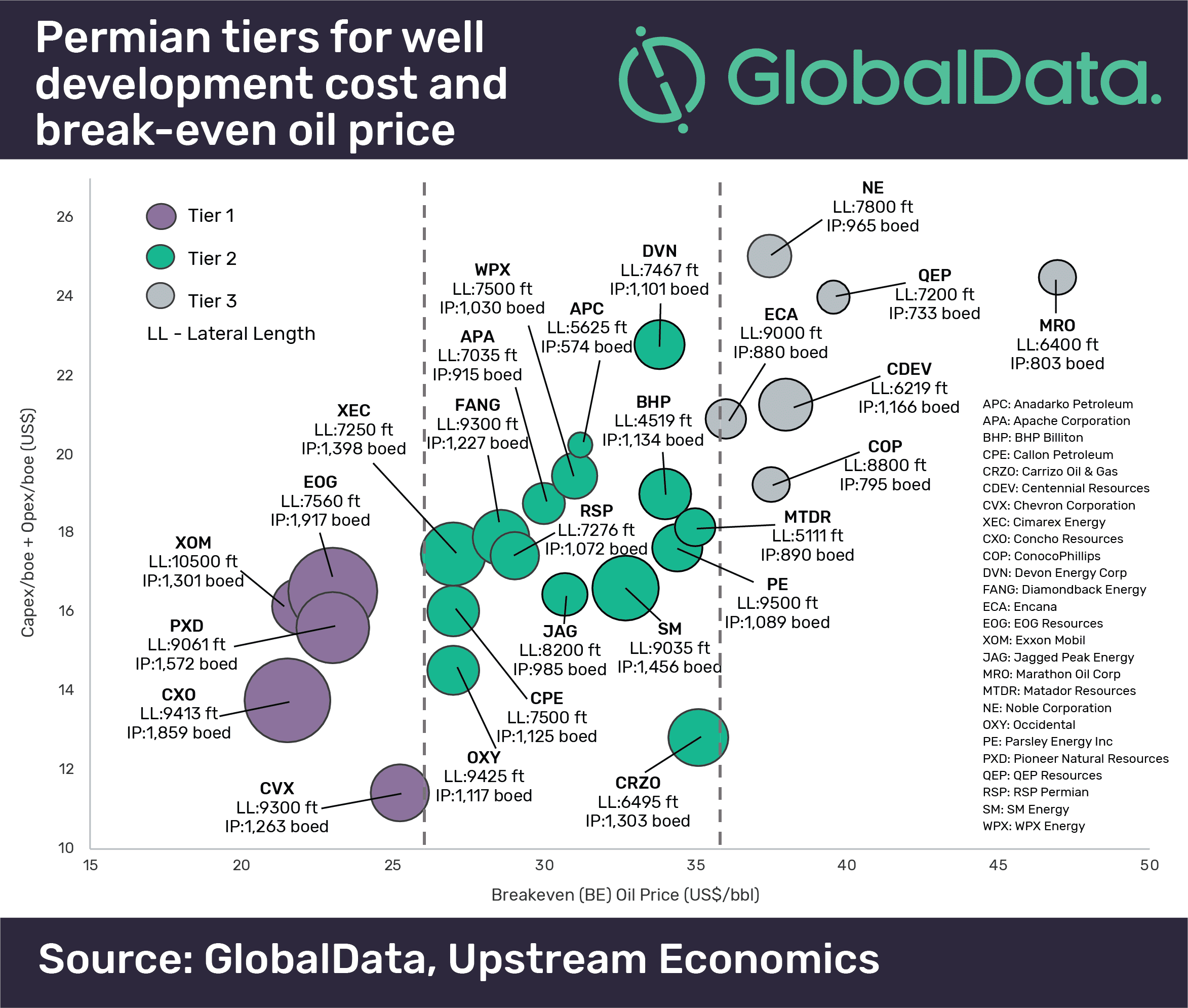 Best Performing Wells In Permian Break-Even At As Low As US$22 Per Barrel