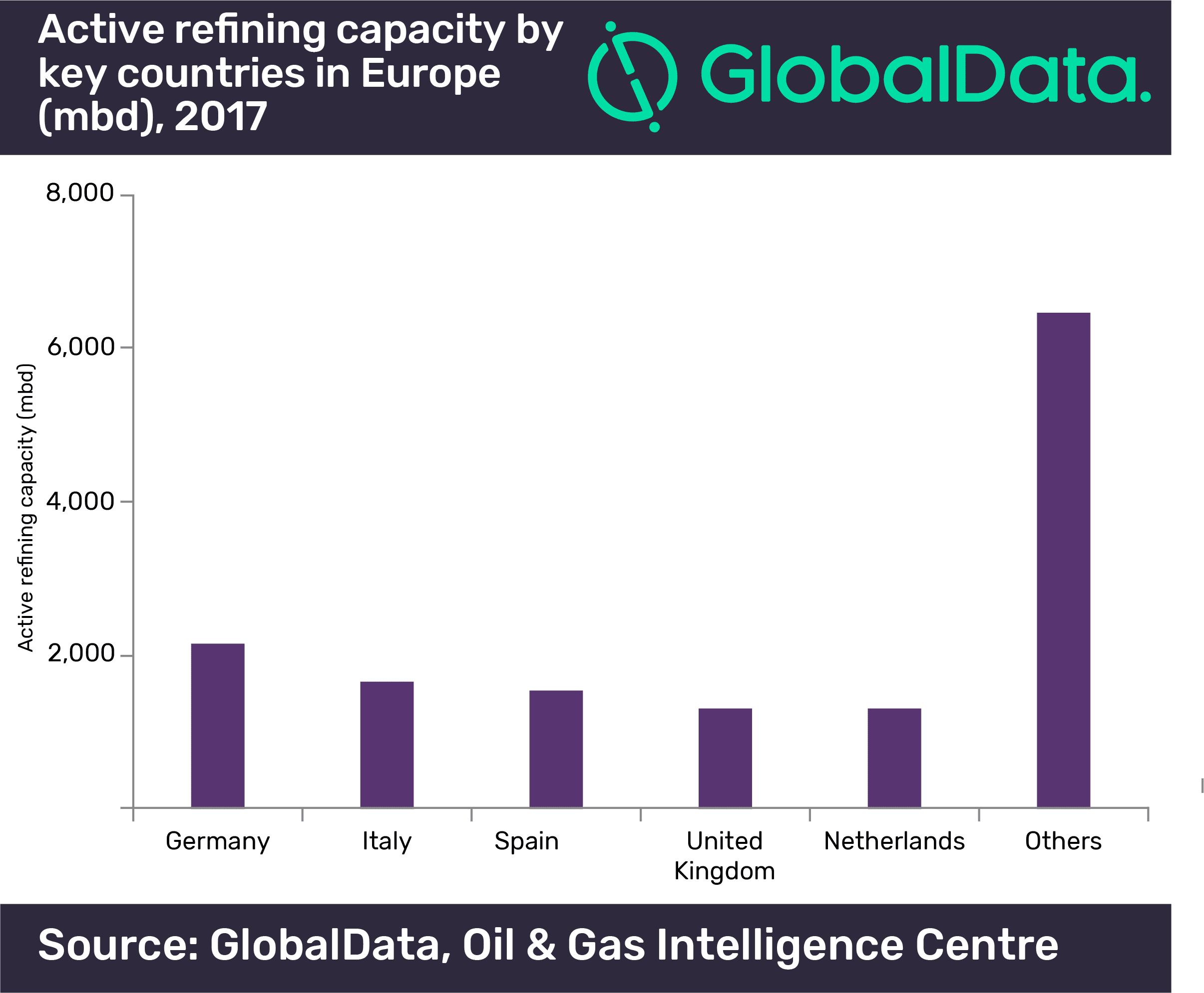 Germany, Italy and Spain together contribute more than 35% to refining capacity in Europe, says GlobalData