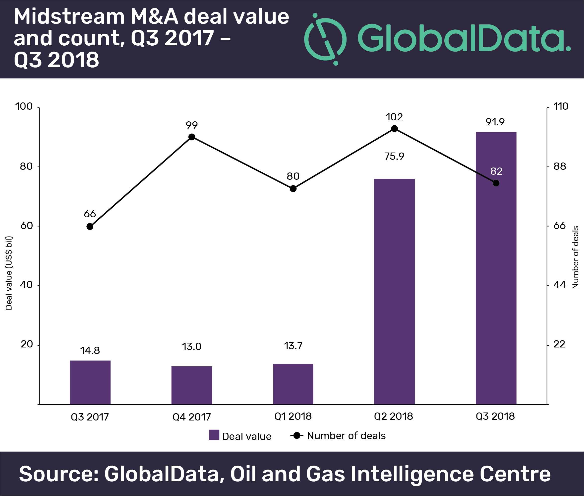M&A Values Totaled $91.9 Billion in the Midstream Sector in Q3 2018