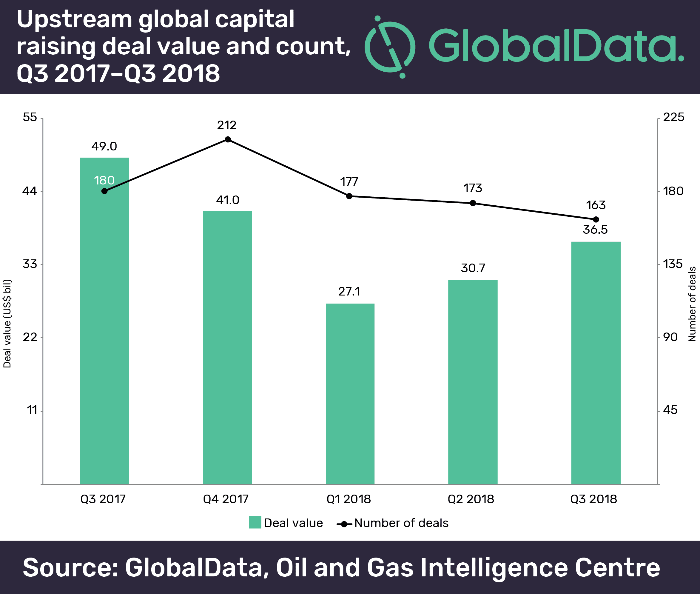 Upstream oil and gas M&A and capital raising values totalled $80.9bn in Q3 2018