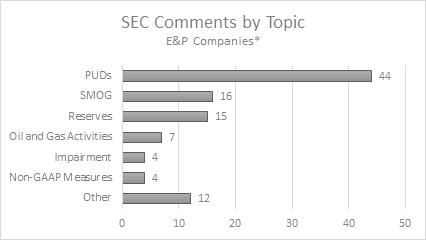 2018 SEC Comment Letter & Disclosure Best Practices for Upstream Oil/Gas Companies