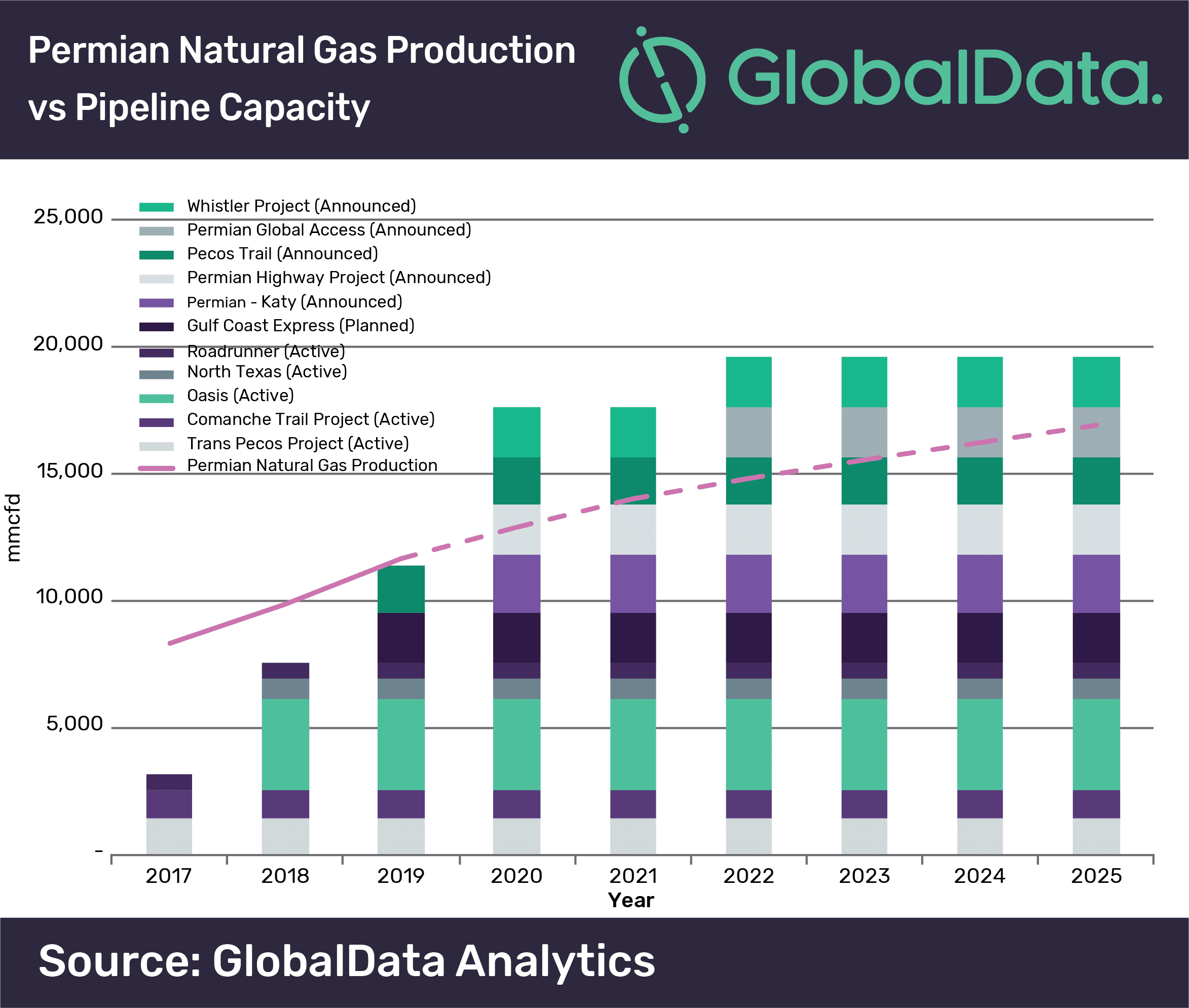 Natural gas prices in the Permian basin likely to remain low during 2019 due to constrained pipeline capacity