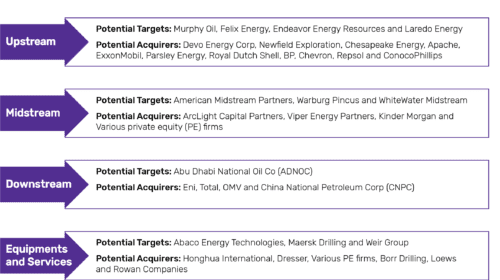 Oil Price Volatility Driving M&A Activity in Oil and Gas Industry in Recent Years