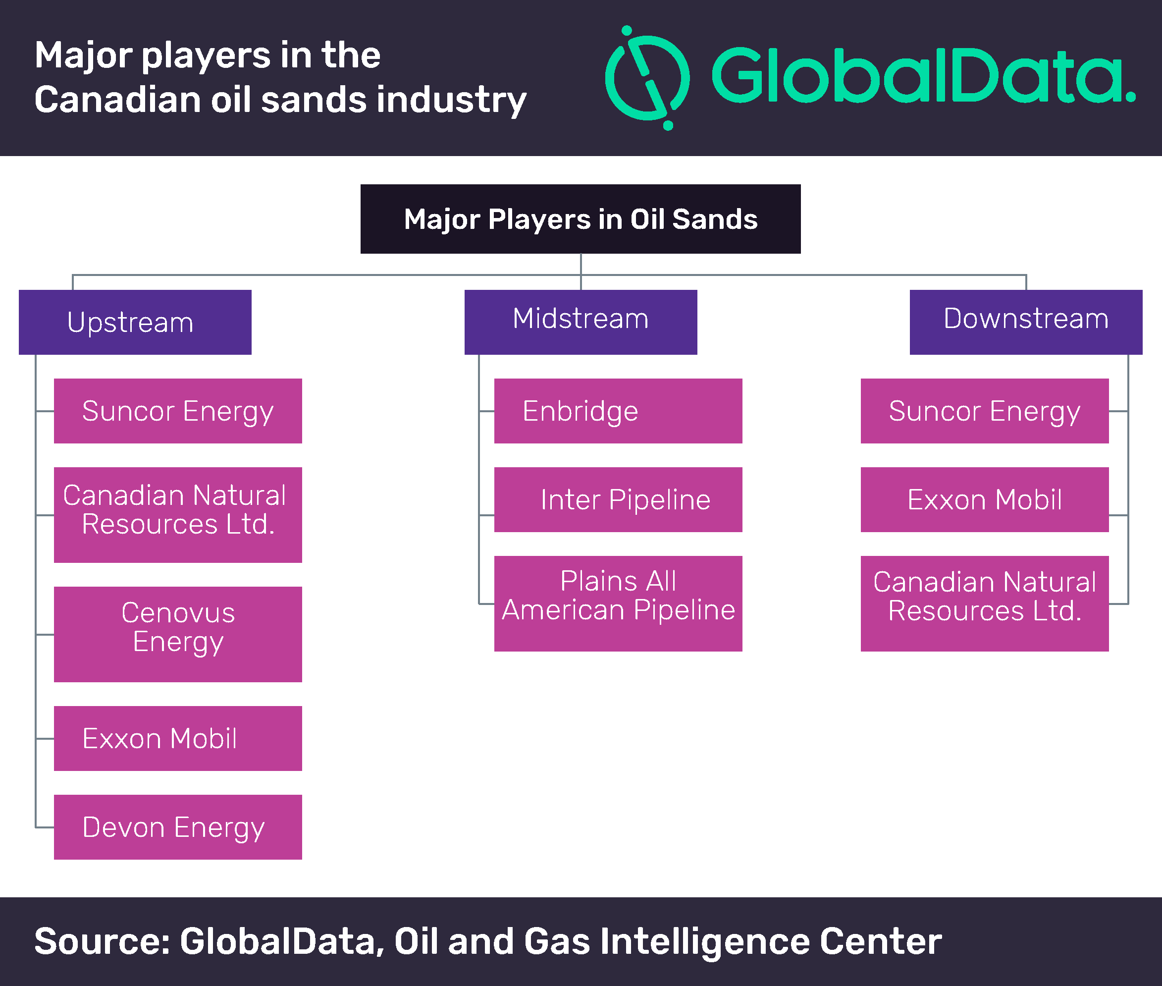Latest Oil Sands Technologies Propel Canada as the World's Fourth Largest Producer of Crude Oil in 2018