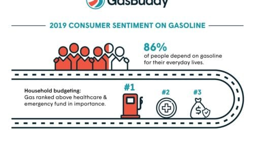Gasoline is More Important Than Healthcare for Americans, Choose Free Gas Over Free Cash, New Study Finds