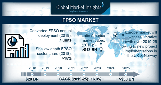 FPSO Market to exceed $30 bn by 2025