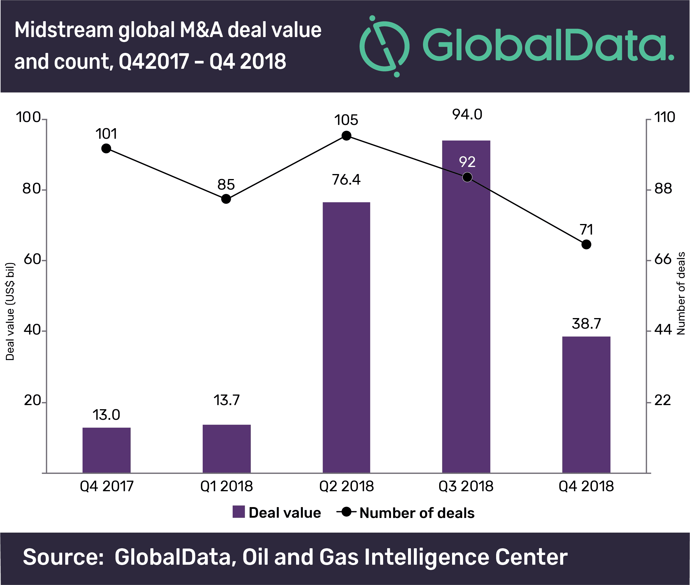 Midstream oil and gas M&A values declined 59% in Q4 2018