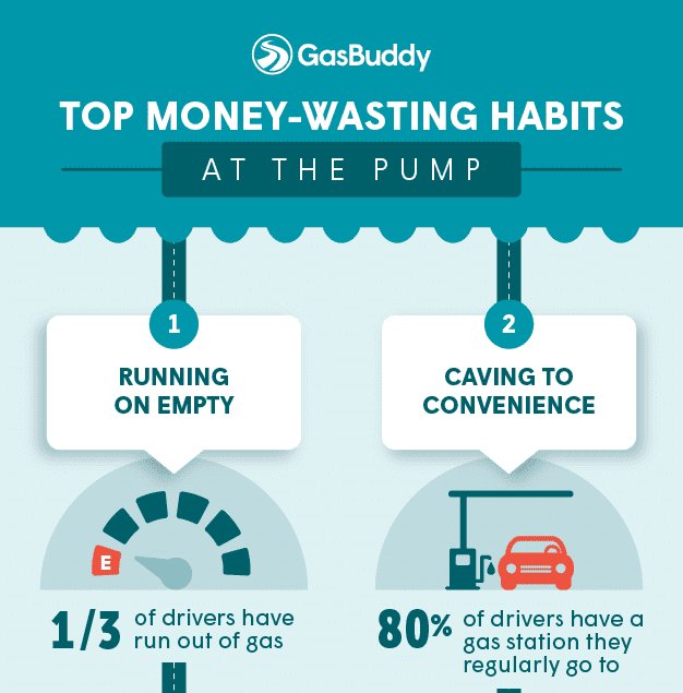 GasBuddy Reveals Consumers Can't Break Money-Wasting Habits