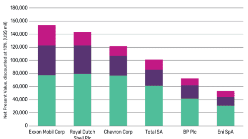 Limited risk to oil majors' investments from energy transition in medium term