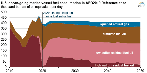 IMO 2020 Full Sail Ahead: Incoming Waves for Refiners, Shipowners