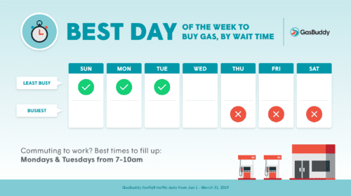 GasBuddy Reveals Best Day to Fill Up