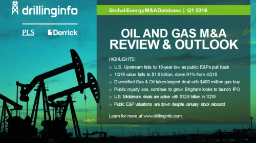 O&G M&A Review & Outlook
