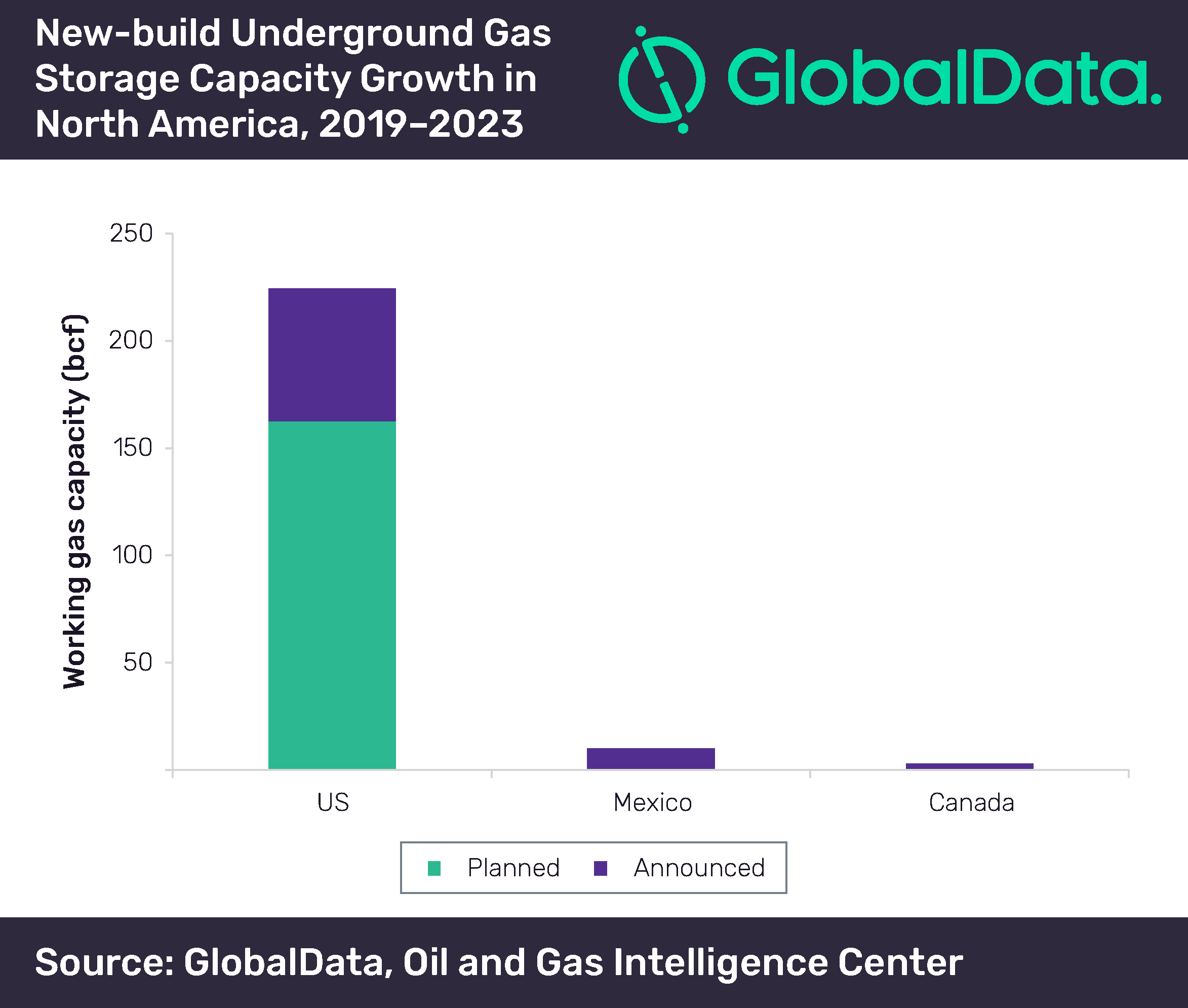 US will contribute 95% of North America's new-build underground gas storage capacity growth by 2023