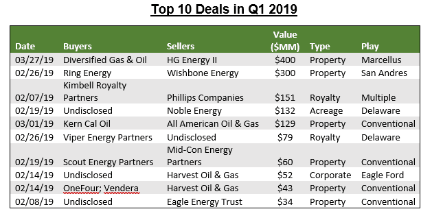 Top 10 Deals in Q1 2019