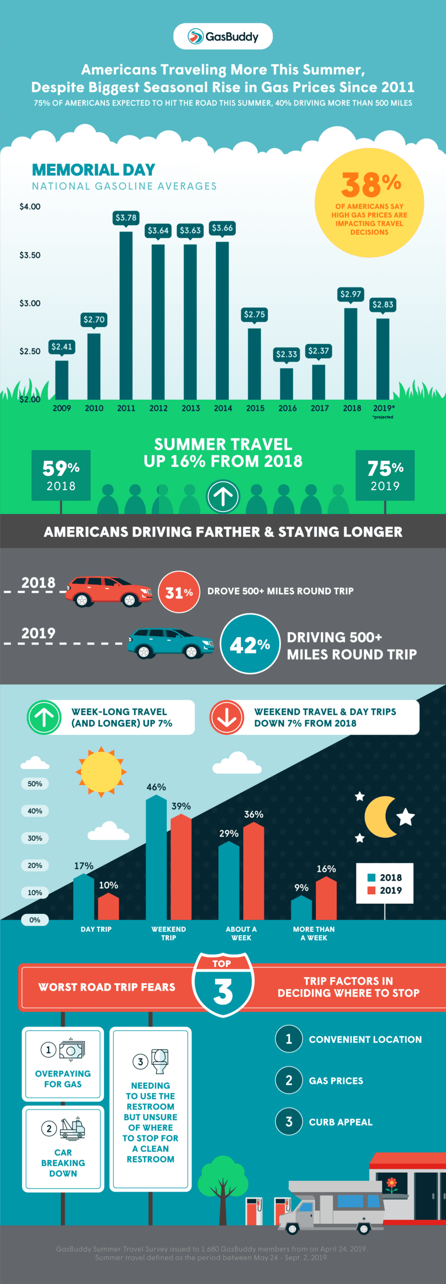 75% of Americans expected to hit the road this summer, 40% driving more than 500 miles even as average gasoline prices have surged 60c/gal since New Year's Day