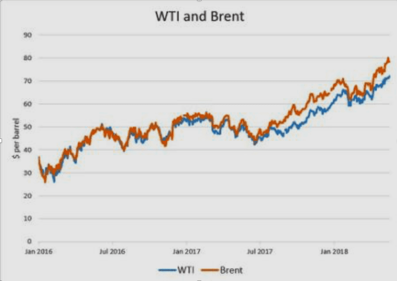 Chart 6. Daily Dynamics of WTI and European Spot Prices in 2016-2018, in US$/bbl / Source: Yahoo Finance