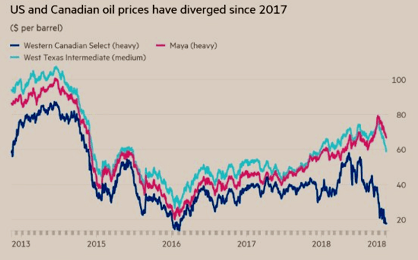 Chart 4. Daily Movements of WCS, Maya and WTI Spot Prices in 2013-2018, in US$/bbl Source: Bloomberg