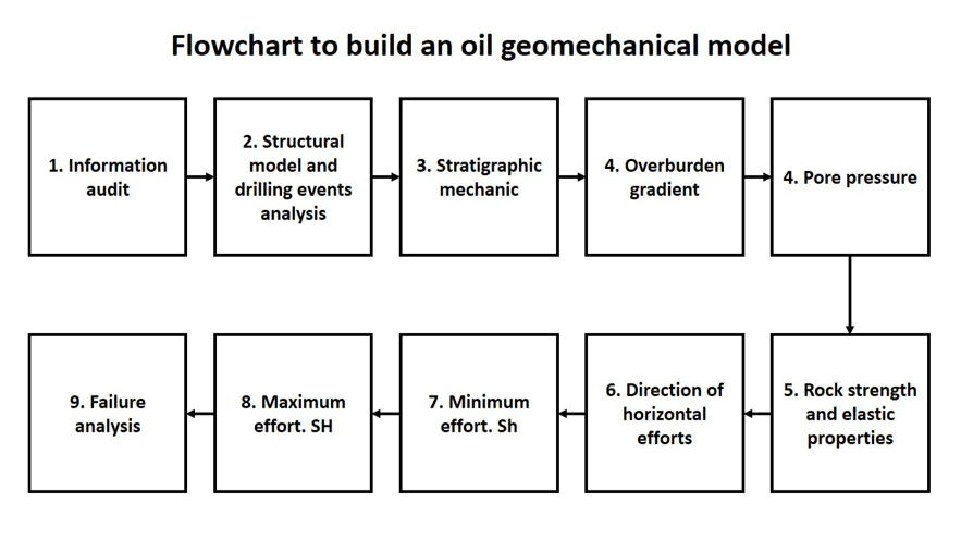 Flowchart to build an oil geomechanical model (Marcelo Frydman)