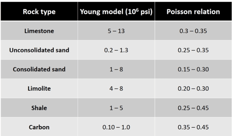 Classification of the type of rock according to the Young's Model and Poisson's Ratio. Source: Geomecánica aplicada a la Industria Petrolera (2013).