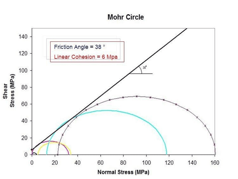 Result of Mohr circle. Source: Ocando, Osorio (2015).