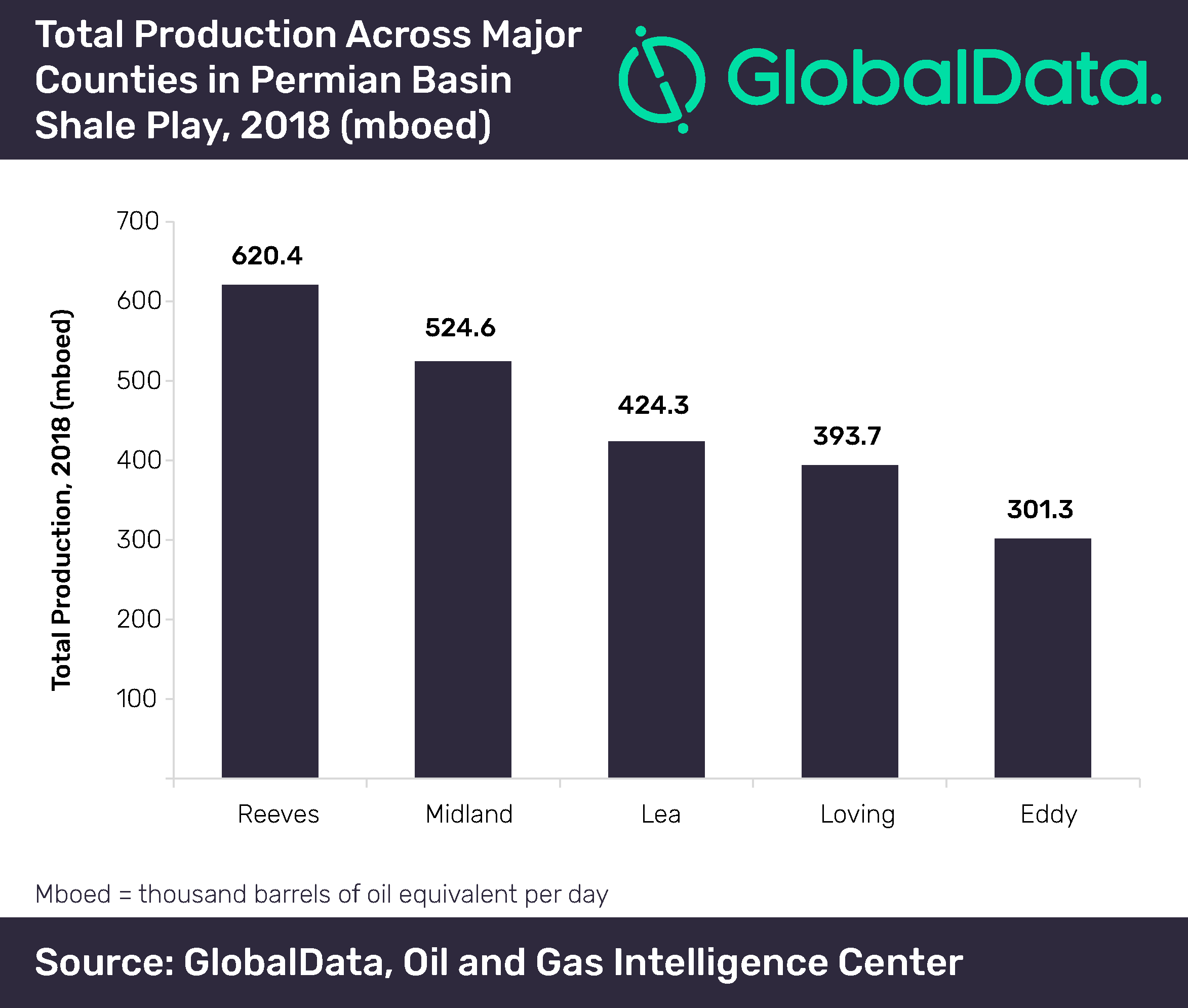 Permian Basin continues to be growth engine of US onshore hydrocarbon production