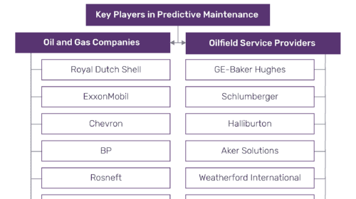 Predictive Maintenance Gains Greater Significance in Oil and Gas Industry