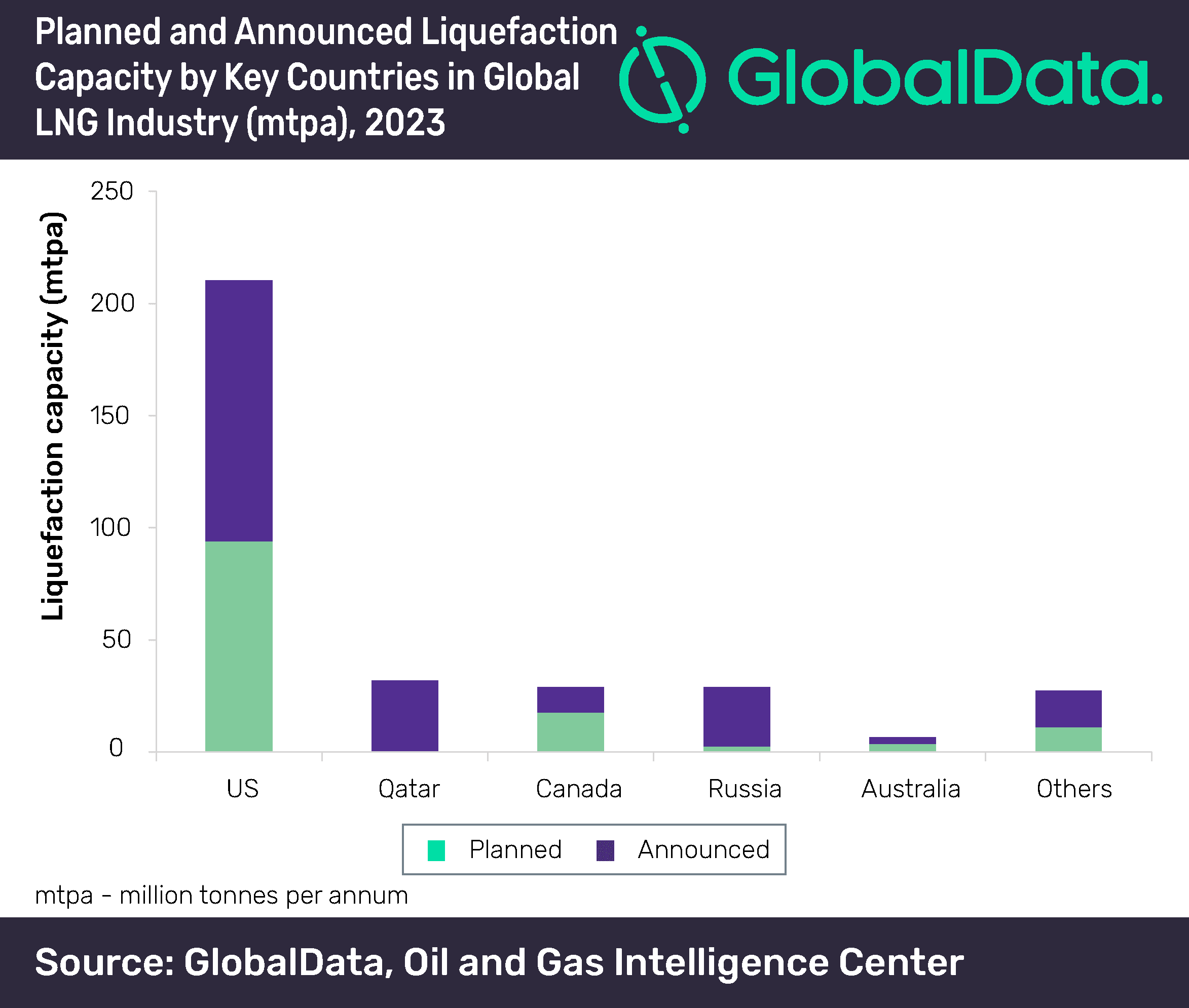 US and India lead new-build capacity growth in global LNG liquefaction and regasification industries