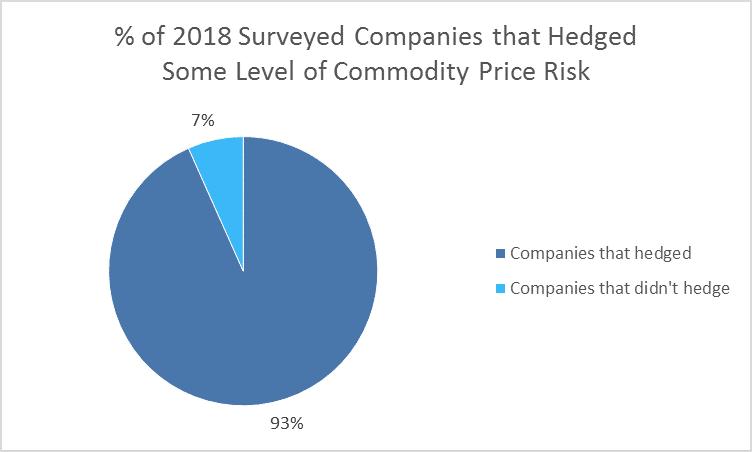 Why Hedge