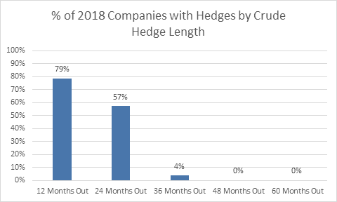 Length of Hedging