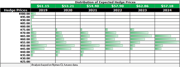 NYMEX CL futures data opportune