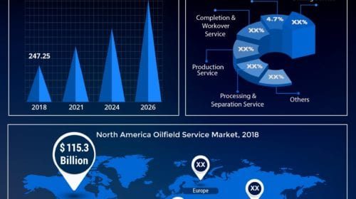 Oilfield Service Market to Rise Sustainably at 3.7% CAGR with Growing E&P Activities across Onshore and Offshore Areas