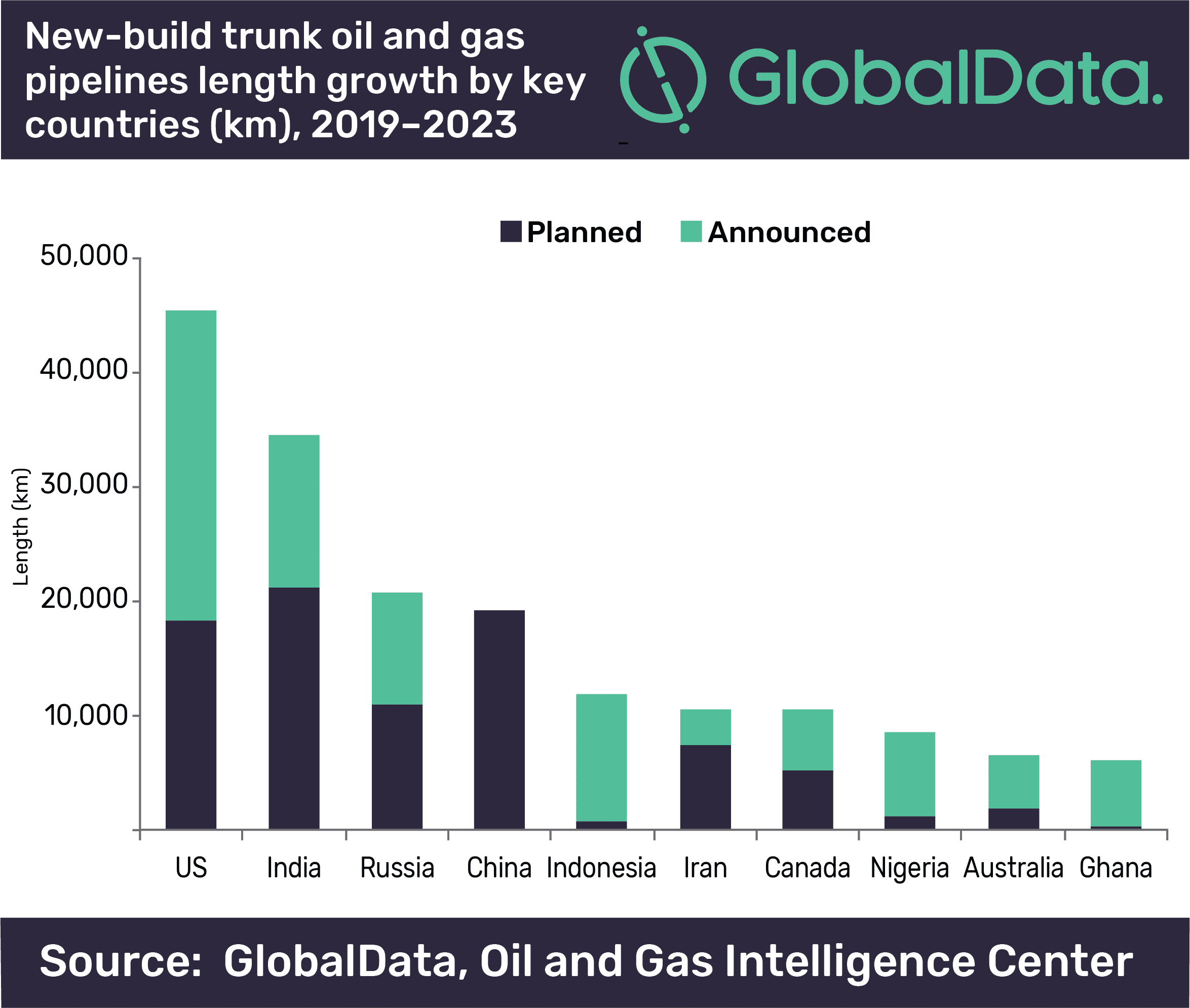 US leads globally on new-build trunk oil and gas pipeline additions by 2023