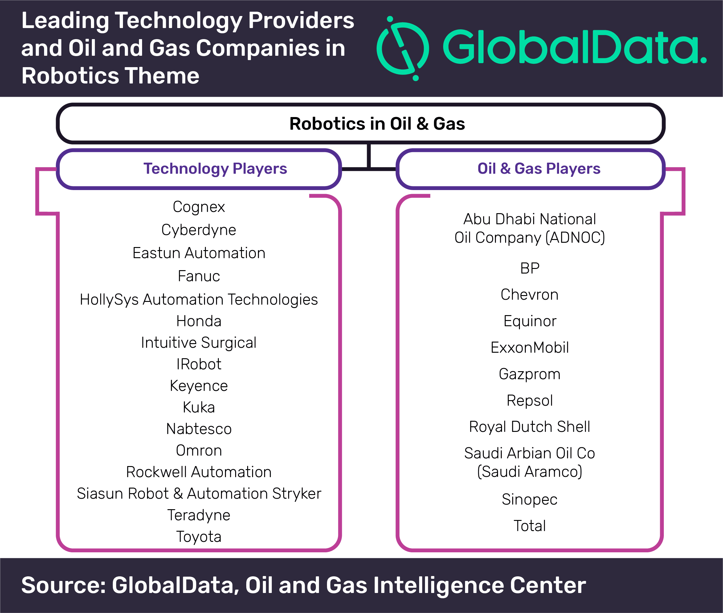 Oil and gas industry gearing up for robotics adoption to drive productivity and efficiency, says GlobalData