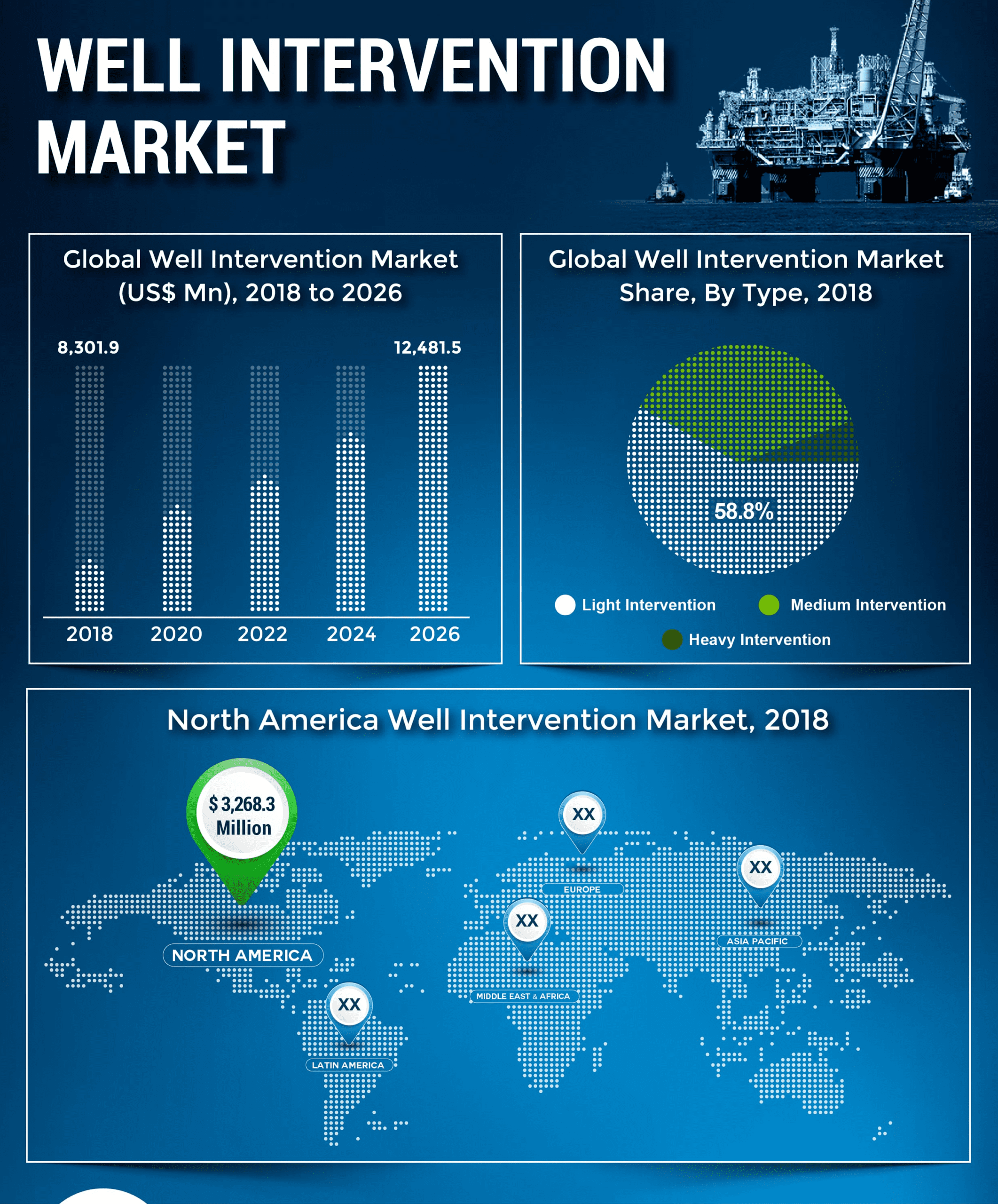 Well Intervention Market to Reach US$ 12.5 Bn by 2026, Increasing Investment in Offshore Assets to Drive Growth