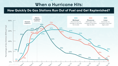 "BEFORE THE STORMS In the case of Hurricanes Florence and Michael, gas stations were reported without fuel shortly after emergency declarations. Nearly 20% of gas stations in Gainesville were already reported as having no gasoline before the emergency declaration was announced as millions of Floridians evacuated the state in the wake of Hurricane Irma. ""Hurricanes can have a profound impact on gasoline supply, but it's typically the fear of running low on gasoline that has an impact on supply before the storm does. Even so, retailers have been quick to respond once an area sees intense demand, and most areas begin to see improvement within a week of landfall of a major hurricane,"" said Patrick DeHaan, head of petroleum analysis at GasBuddy. ""So many factors go into supply and demand before and after a major storm - things like location, infrastructure, expected path, refinery location, power supply- that make it impossible to predict the exact moment when fuel networks are in the clear or begin to recover, but we definitely have seen fuel supply becoming a larger focus for government during hurricane season."" MAKING LANDFALL Hurricanes Florence and Irma follow a similar demand curve, with gas station outages peaking 1-3 days after the storms hit. Michael's number of gas station outages continued to increase until five days after the storm hit, remaining at 62% gas stations reporting without fuel until eight days after the hurricane made landfall. ""Hurricane Michael was the first category 5 hurricane to hit the U.S. since Andrew in 1992, but made landfall in Florida, a state with less petroleum infrastructure and also away from refineries. In addition to the fast moving storm, this meant that it took longer for stations to resupply, and the strength also led to more damage making it challenging. With Irma, Florida had been on high alert from Harvey and due to outages at Gulf refineries was already dealing with supply challenges but was quick to jump into action with barges carrying fuel that were able to enter ports after the storm passed. Meanwhile, Harvey's idling over many refineries led to outages, but the area was able to get back on its feet fairly quickly because the sheer number of refineries was higher than other regions,"" DeHaan said. REFUELING EFFORTS Post-Irma refueling efforts made a significant impact in Gainesville almost immediately after the storm passed, with Hurricane Florence following a similar pattern. Refueling efforts for Hurricane Michael took significantly longer to complete due to the devastation in Panama City. Twenty percent of gas stations were reported without fuel 17 days after the storm struck. ""With gas stations damaged or destroyed after Michael, there severe challenges getting fuel networks back to normal. It took longer than usual to resupply a smaller number of stations due to debris and the slow pace of recovery, including power restoration."" PREPARATION FOR FUTURE STORMS Based on the information from fuel outage data in the United States, GasBuddy offers these recommendations to consumers in hurricane-affected areas: Avoid Hoarding Gas: Whether you are evacuating or staying put, get enough gas to fill your tank and do not fill up extra containers. Except in extreme situations, gas stations fuel outages are noticeably replenished 4 days after the hurricane makes landfall. Report Fuel Outages: Reporting fuel outages in the GasBuddy app helps fellow motorists evacuate safely and informs government agencies on where to send fuel trucks before and after a storm. Methodology GasBuddy examined its fuel outage reports from Hurricanes Irma (September 2017), Florence (September 2018) and Michael (October 2018) in the highest-impact areas relative to each storm, noting the amount of time taken to reach the peak station outages as well as the time taken to resupply gas stations with fuel in the affected areas. About GasBuddy GasBuddy's mission is to help consumers avoid paying full price for fuel. As the leading source for crowdsourced, real-time fuel prices at more than 150,000 gas station convenience stores in the U.S., Canada and Australia, millions of drivers use the GasBuddy app and website every day to find gas station convenience stores based on fuel prices, location and ratings/reviews. GasBuddy's first-of-its-kind fuel savings program, Pay with GasBuddy, has saved Americans more than $7 million at the pumps since its launch in 2017. The company's business solutions suite, GasBuddy Business Pages, provides Fuel Marketers and Retailers their best opportunity to maintain their station information, manage their brand, and promote to their target consumer audience. For more information, visit http://www.gasbuddy.com."