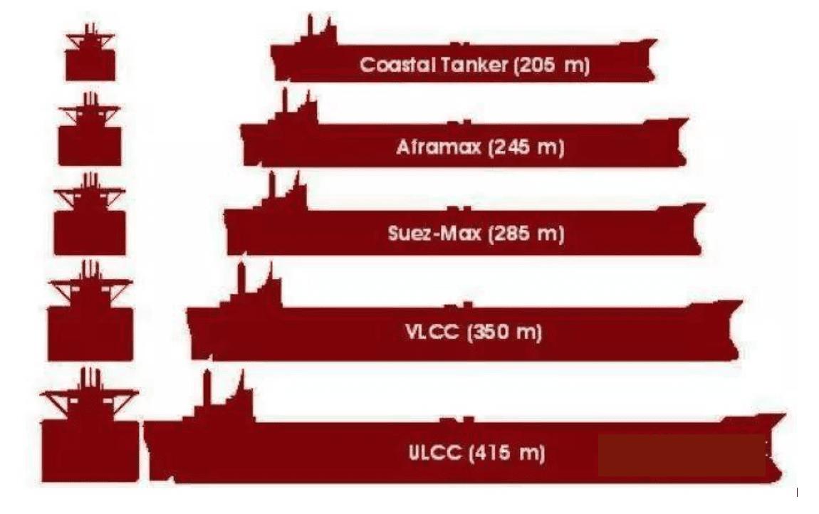 Crude Oil Tanker Size Categories