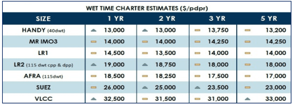 Chart 8. Oil Tanker Daily Freight Rates for 1-Year–5-Year Time Charter, in US$/day (proportional) Source: Hellenic Shipping News Worldwide