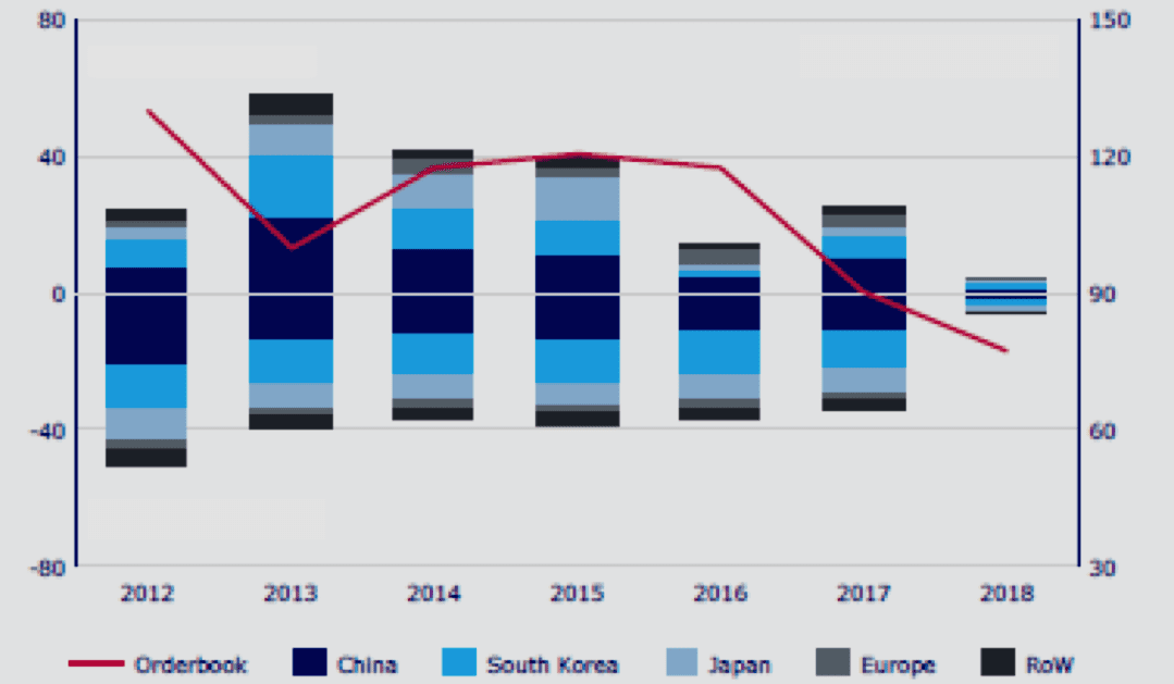 Chart 1. Global Shipbuilding Orders and Demolitions in 2012-2018, in mln cgt Source: Danish Ship Finance