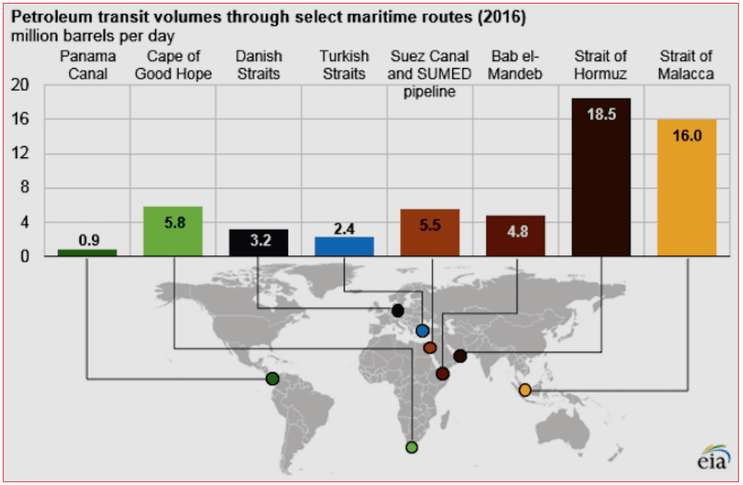 Chart 14. Main Marine Checking Points of the World Oil Market Source: Marine Insight