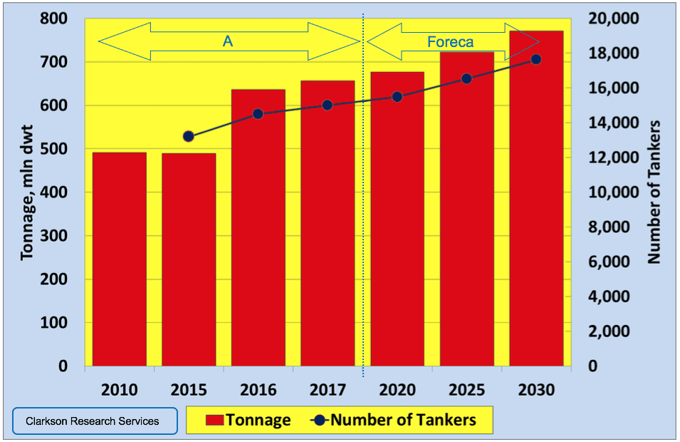 Chart 16. Development of Global Oil Tanker Market in 2010-2030 (according to Clarksons) Source: Drawn by the author based on data from the United Nations Conference on Trade and Development